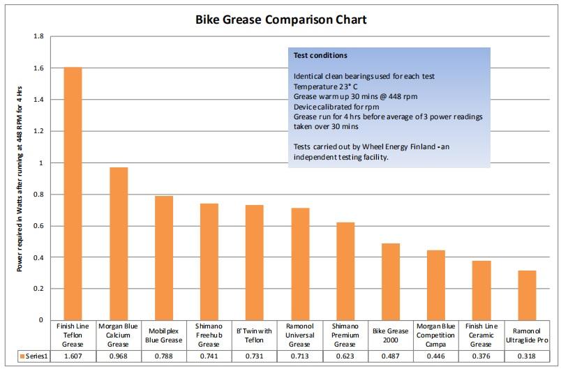 Bike Grease Comparison Chart